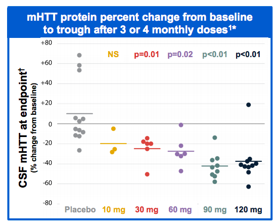 This key graph from the paper describes the relationship between the dose of ASO given to patients, and the amount of Huntingtin in the spinal fluid