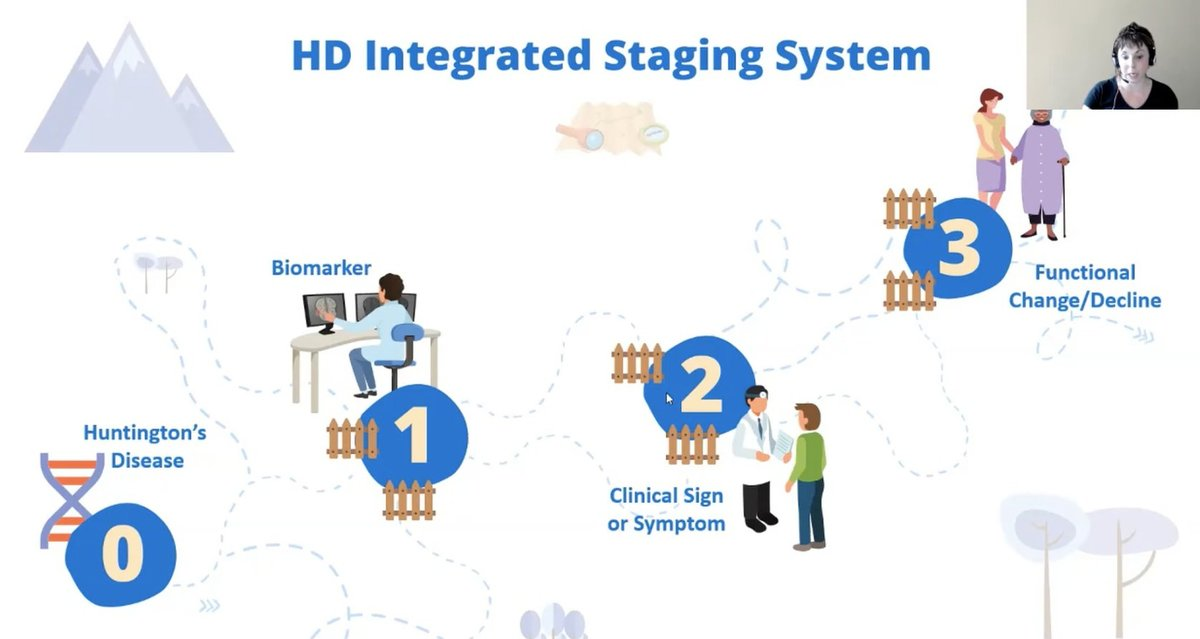 HD-ISS conceptualises HD as 4 changes happening in a sequence: The disease (the lifelong effect of the gene); being able to detect the gene's effects (biomarkers); symptoms; and functional change (loss of ability to do stuff). This is defined as stages 0 to 3.